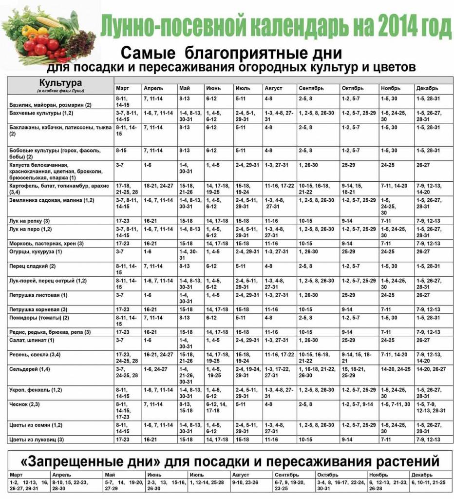Лунно-посевной календарь на 2014 год